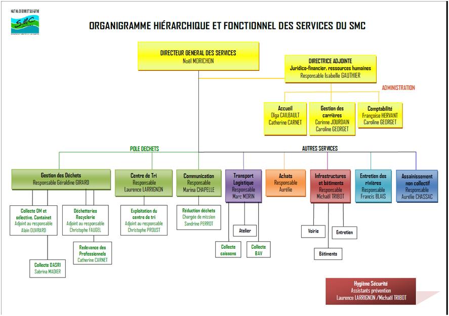 Services smc 79 smc79 - Organigramme hierarchique open office ...