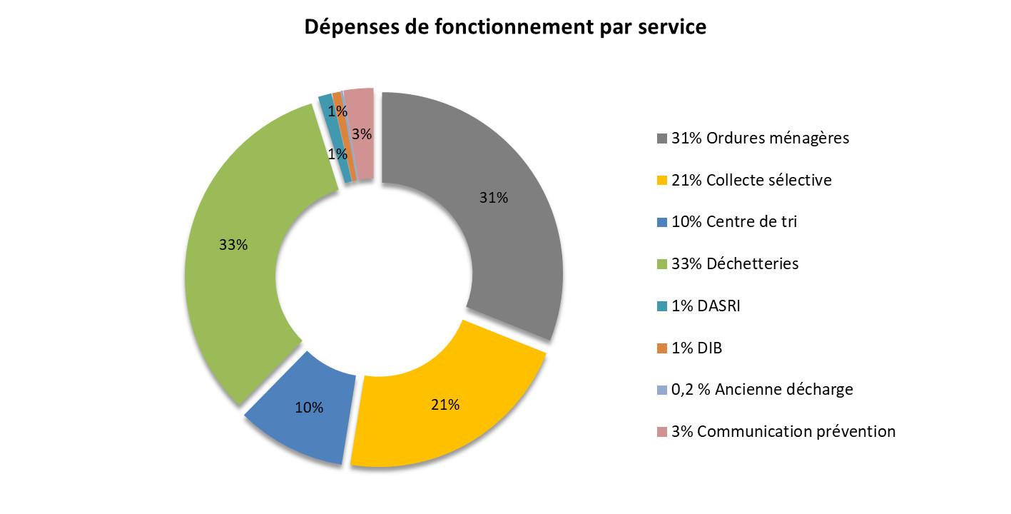 Graph dépenses par service 2018